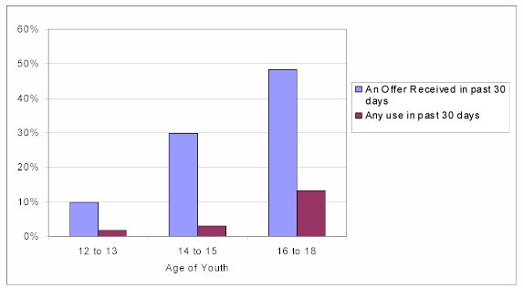 Figure ES-A. Offers and use of marijuana by age
