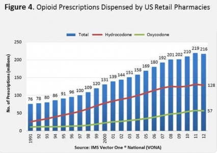 histogram of opiod prescription trends.. starting at 76 million in 1991 and steadily increasing to 139 miillion in 2001 and on to 219 million in 2011, with a slight drop off to 216 million in 2012