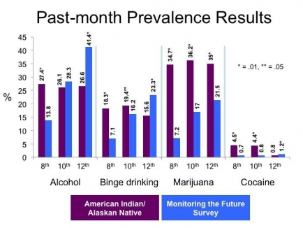 Graph showing increased use of drugs in most categories by American Indian/Alaskan Native students - see text