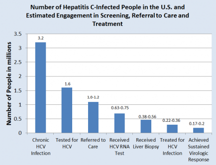 Number of Hepatitis C-Infected People in the US and Estimated Engagement in Screening, Referral to Care and Treatment